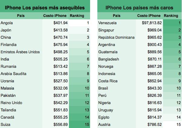 Un venezolano necesitaría 198 años para comprarse un iPhone con su salario