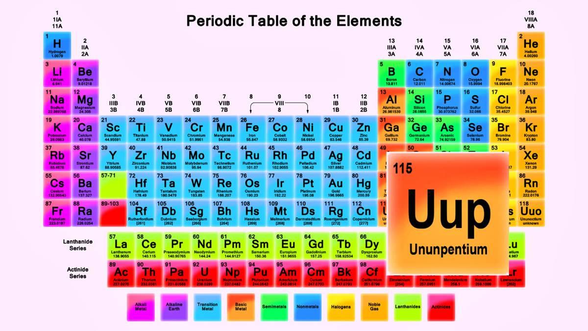 El ununpentio a la tabla peridica urtaz Choice Image