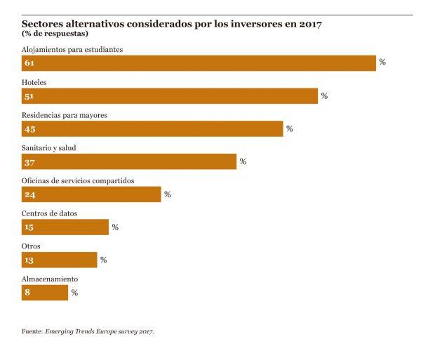 """Fuente: """"Tendencias del Mercado Inmobiliario en Europa 2017"""" (Pinchar en la imagen para ampliar)"""