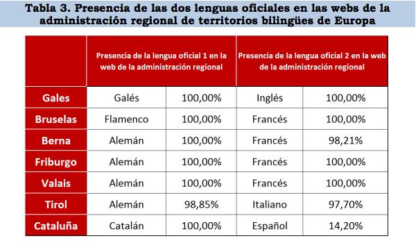 El 86% de la información de la Generalitat de Cataluña en internet no está disponible en castellano