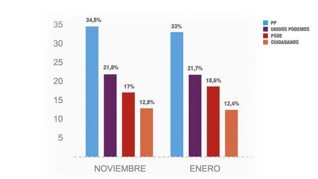 El PP mantiene su gran ventaja y el PSOE remonta tras la salida de Sánchez pero no supera a Podemos