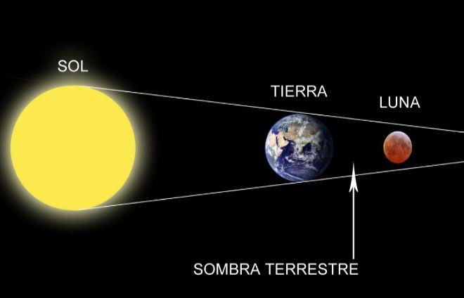 Disfruta esta noche de la luna llena y el eclipse lunar for Que luna hay esta noche