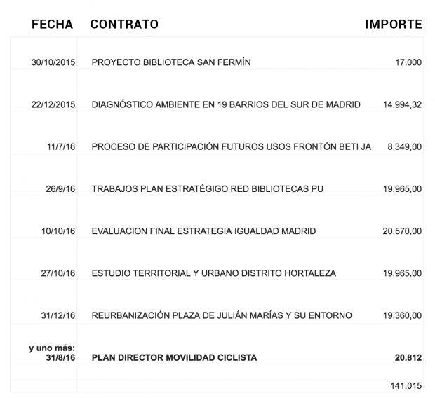 Carmena da otro contrato a dedo a la empresa de su asesora: Gea 21 ha recibido 141.000€ en 20 meses