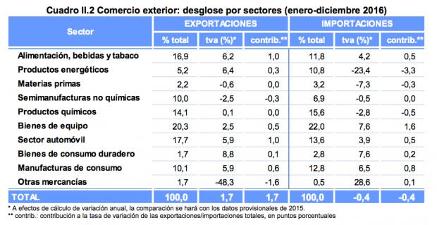 Resultado de imagen de Las exportaciones españolas logran un récord de 254.530 millones de euros en 2016