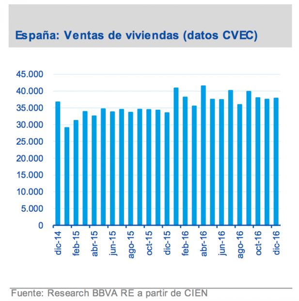 En España se venden 1.500 viviendas a día, la mayor parte de ellas de segunda mano
