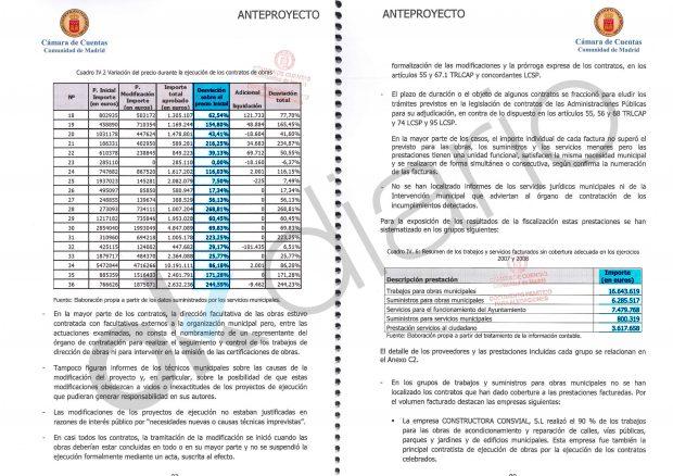 Informe de la Cámara de Cuentas de Madrid sobre los contratos modificados y los gastos sin justificar en Nalvalcarnero entre el 2007 y 2008.