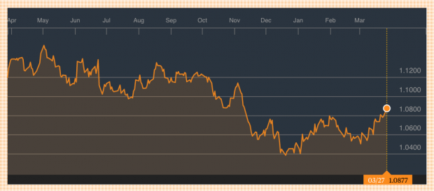 El euro recupera niveles pre-Trump: vuelve a los 1,09