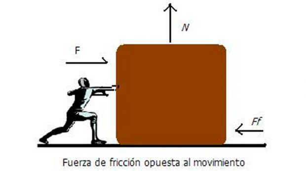 Fuerza de fricción opuesta al movimiento