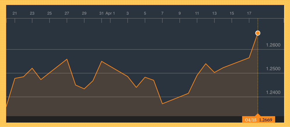 El adelanto de elecciones en Reino Unido anunciado por May modera la caída de la libra