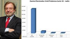 """Unidos Podemos destinó casi la mayoría de su inversión publicitaria en radios durante las elecciones en la emisora insignia del grupo de Juan Luis Cebrián, a quien ahora acusa de """"mafioso""""."""