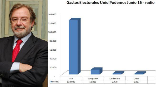 Unidos Podemos destinó casi la mayoría de su inversión publicitaria en radios durante las elecciones en la emisora insignia del grupo de Juan Luis Cebrián, a quien ahora acusa de