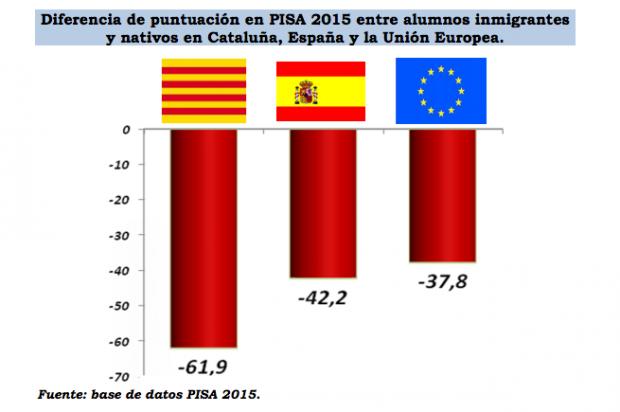 Cataluña la que más distinción hace entre extranjeros y nativos.