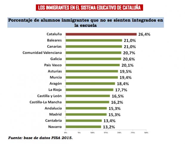 Los estudiantes extranjeros en Cataluña son los menos integrados de España.