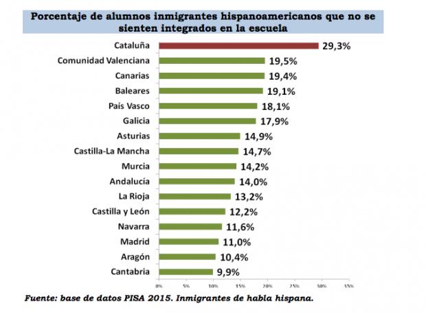 Casi un 30% de los alumnos inmigrantes hispanoamericanos en Cataluña no se sienten integrados.