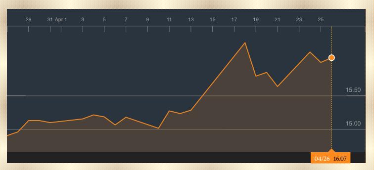 Abertis gana 130 millones hasta marzo, un 66% menos mientras espera la oferta de Atlantia