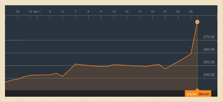 Gucci eleva sus ventas un 48% hasta marzo y dispara las acciones de Kering hasta un 11%