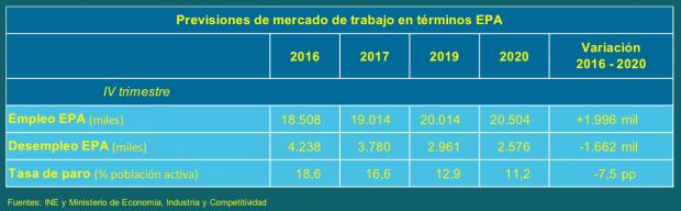 El Gobierno eleva su previsión de crecimiento del PIB hasta el 2,7% para este año