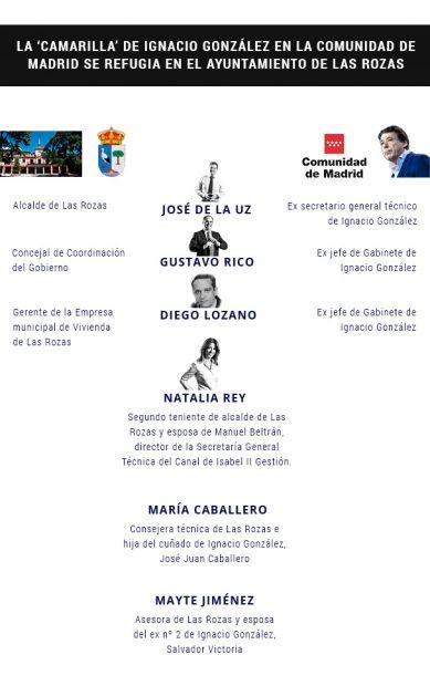 Cargos de confianza de Ignacio González en el ayuntamiento de Las Rozas (Madrid).