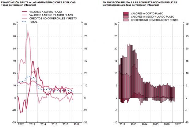La deuda pública vuelve a superar el 100% del PIB tras aumentar en 11.000 millones en marzo