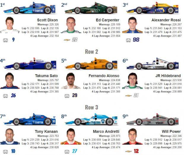 Resultados del Fast Nine en las 500 MillasResultados del Fast Nine en las 500 Millas