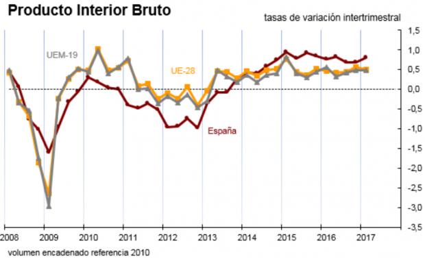 La economía española sube una marcha y acelera su crecimiento al 0,8% en el primer trimestre