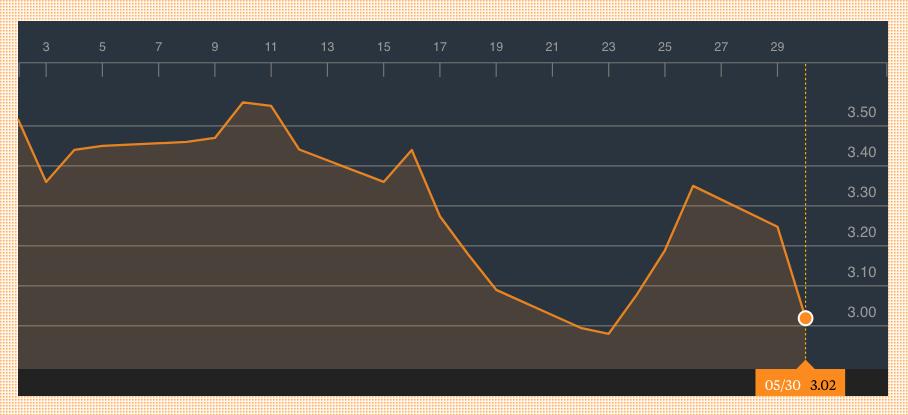 Las acciones de Prisa se hunden un 7% por el fracaso de Cebrián en ...