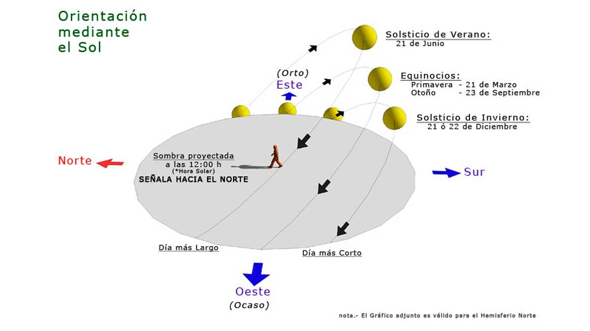 La posición del sol cambia según la época del año