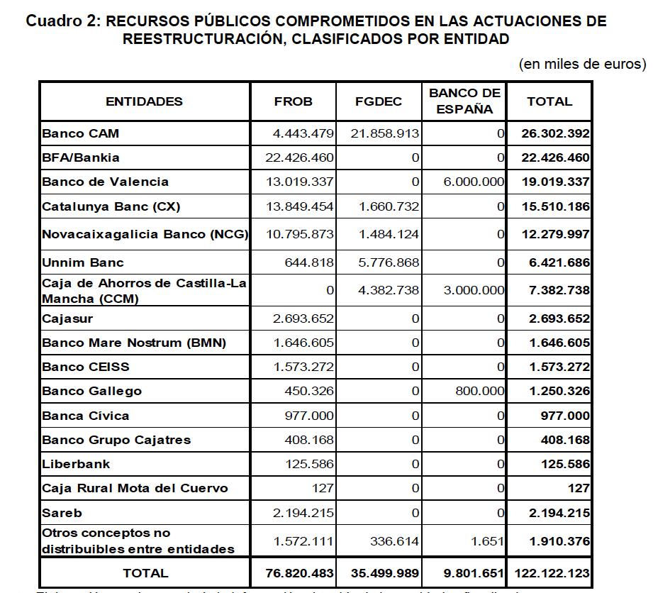 La verdad del rescate del banco sabadell el banquero for Bankia cajero mas cercano