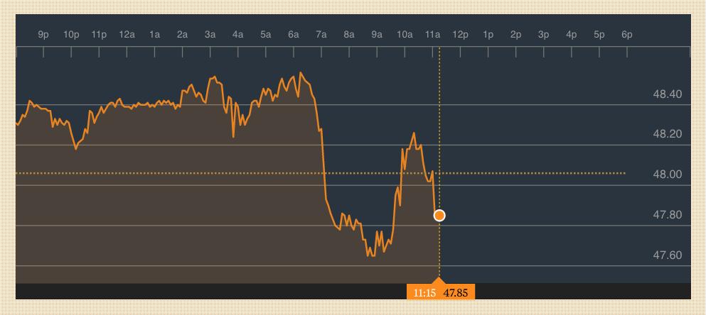 El precio del 'Brent' no levanta cabeza: cotiza por debajo de los 48 dólares a pesar de la OPEP