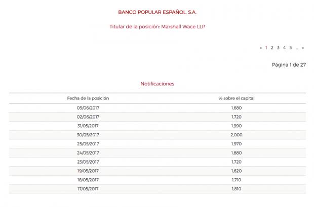 Fondos de inversion del banco popular
