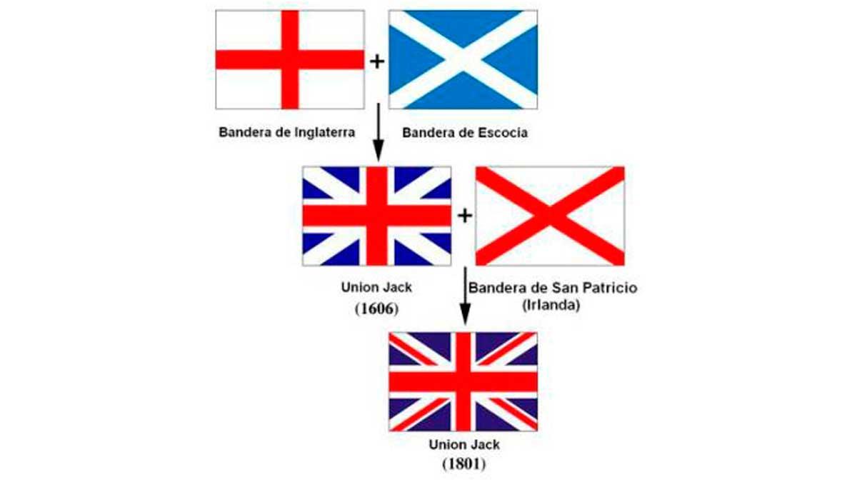 Resultado de imagen de bandera inglaterra