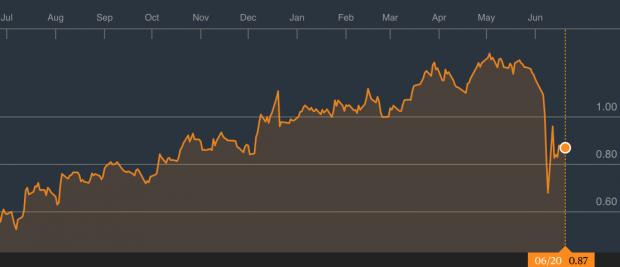 Estos son los fondos de inversión más expuestos a la volatilidad de Liberbank