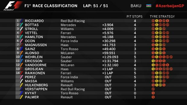 Clasificación GP de Europa