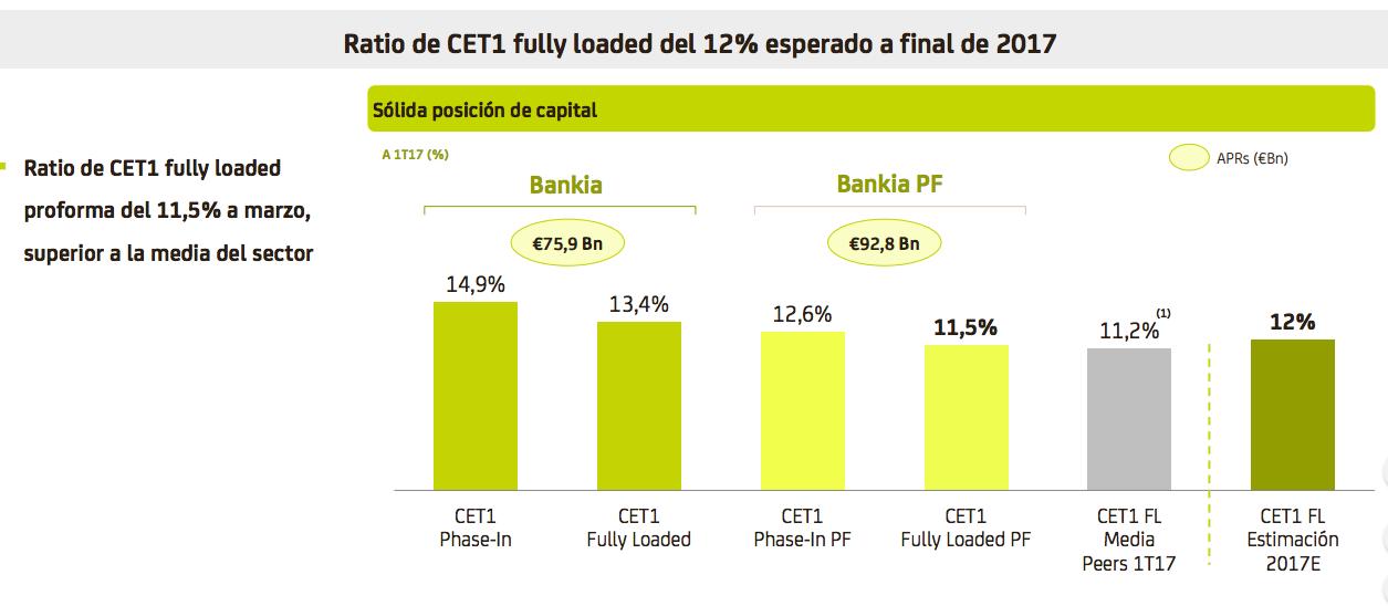 Bankia pagar 825 millones de euros por bmn con la emisi n for Bankia oficina de empresas