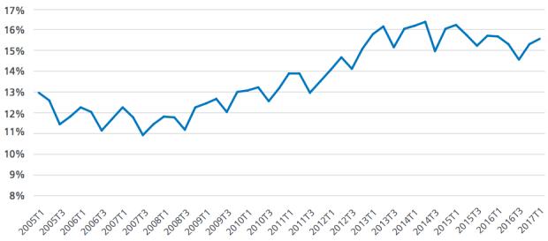 El 90% del empleo creado en España en el último año es a tiempo completo