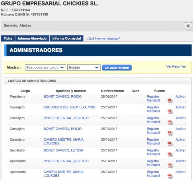 Administradores del Grupo Empresarial Chickies SL (Registro Mercantil).