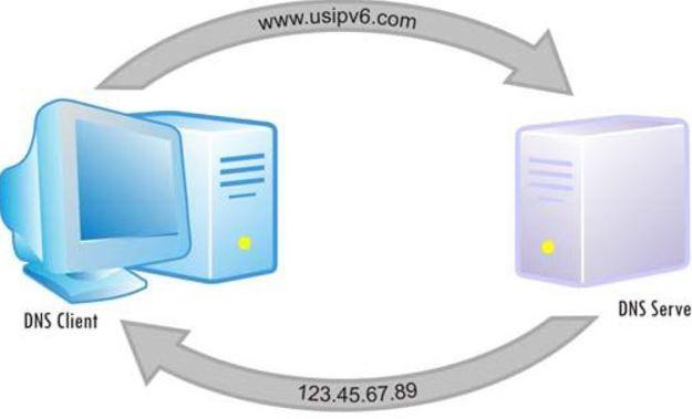 servidor DNS no responde