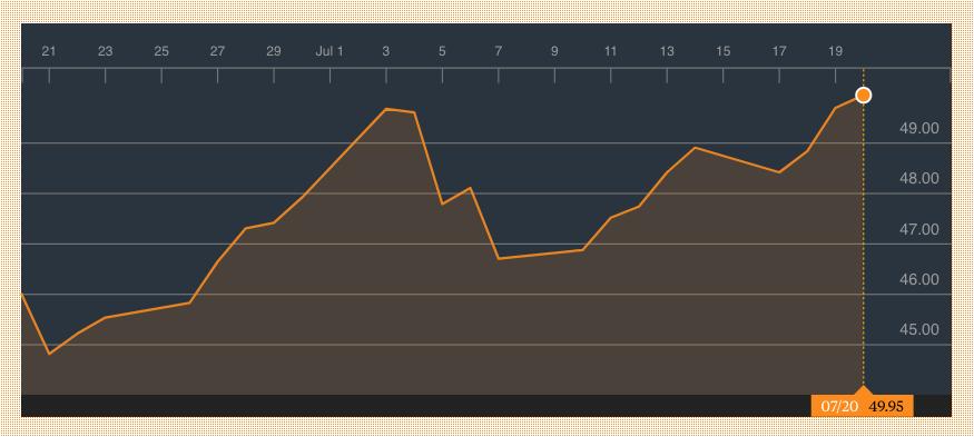 El barril de 'Brent' consigue sobrepasar los 50 dólares tras seis semanas de recortes