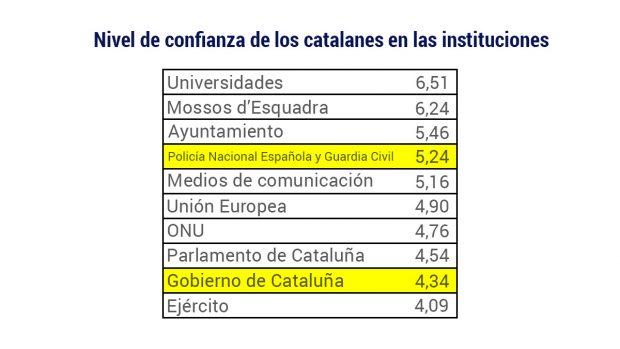 Los catalanes confían más en la Guardia Civil que en el gobierno de Puigdemont