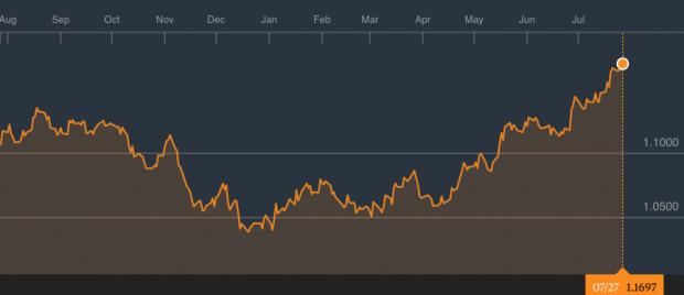 El mercado espera un fortalecimiento del euro a corto plazo