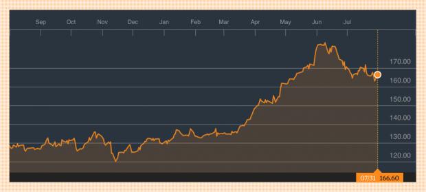 El Estado gana 8.000 millones con sus inversiones en el Ibex en sólo un año: un 30% más que en 2016