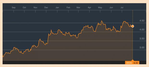 Bankia se revaloriza más de un 60% en el último año. Fuente: Bloomberg. (Pinchar para ampliar).