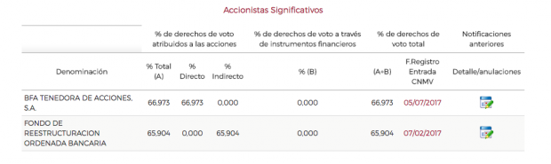 Accionistas de Bankia según la CNMV. (Pinchar para ampliar).