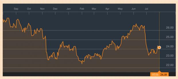 Enagás pierde un 6,5% en el último año. Fuente: Bloomberg. (Pinchar para ampliar).