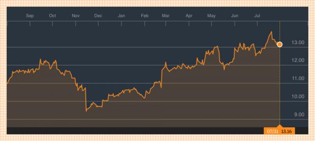 Enagás sube un 21% en el último año. Fuente: Bloomberg. (Pinchar para ampliar).