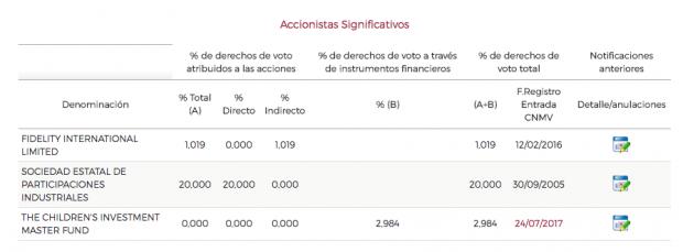 Accionistas de red Eléctrica según la CNMV. (Pinchar para ampliar).