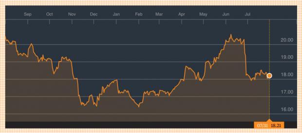 Red Eléctrica pierde más de un 6% en el último año. Fuente: Bloomberg. (Pinchar para ampliar).