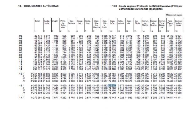 Tabla de deuda autonómica. Fuente: BdE. (Pinchar para ampliar).