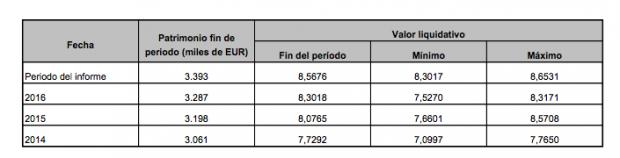 La Sicav creada por el cineasta socialista Pedro Almodóvar gana medio millón de euros
