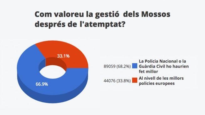 """Los lectores de un diario independentista creen que """"la Policía lo habría hecho mejor que los Mossos"""""""